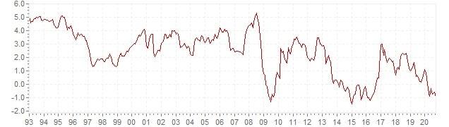 Gráfico – inflación histórica del IPCA España - evolución de la inflación a largo plazo